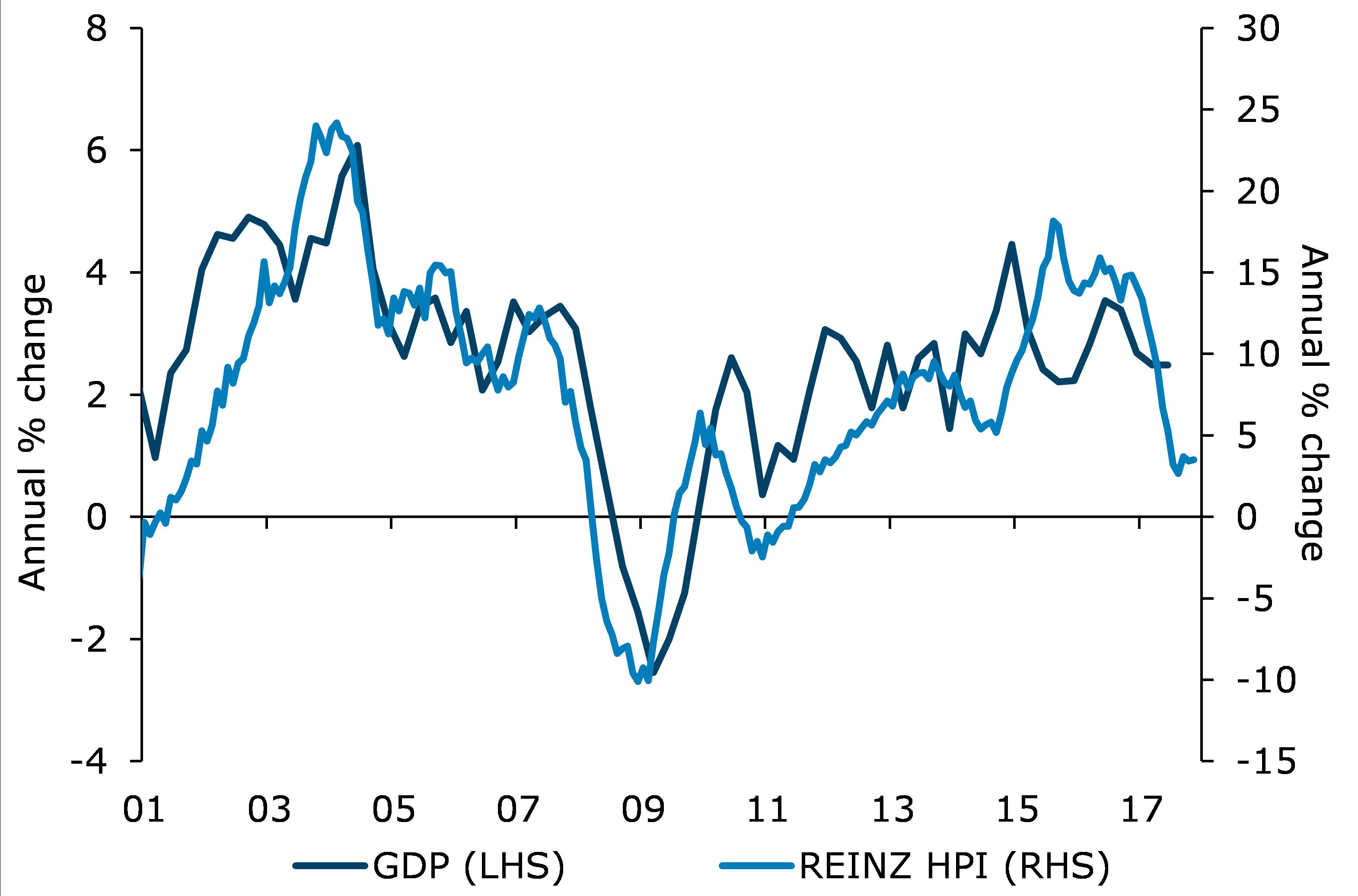 Real GDP growth and house price inflation