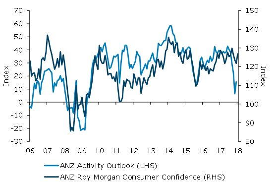 ANZ Business Outlook Own Activity Index & ANZ Roy Morgan Consumer Confidence