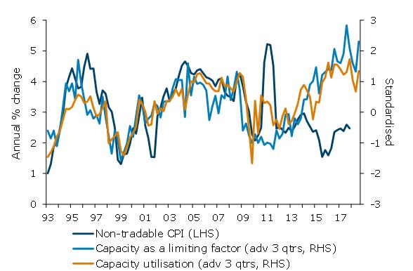 Non-tradable inflation versus capacity measures